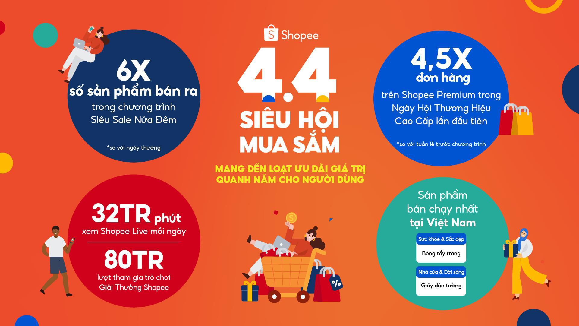 Shopee 4.4 Siêu Hội Mua Sắm: Tăng 6 lần số sản phẩm bán ra chỉ trong 2 giờ Siêu Sale Nửa Đêm so với ngày thường - Ảnh 1.