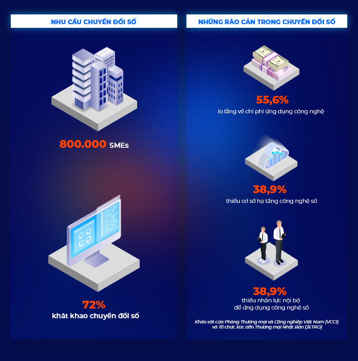 Khi start-up Base.vn sải cánh cùng FPT, chuyển đổi số SMEs có bứt phá thần tốc - Ảnh 1.