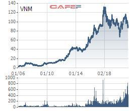 Định giá trở nên hấp dẫn sau chuỗi điều chỉnh của giá cổ phiếu: Đà giảm của VNM sẽ sớm kết thúc? - Ảnh 3.