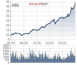 HSG: Liên tục phá đỉnh với đà tăng gấp đôi từ đầu năm, dư địa tăng trưởng liệu còn tiếp diễn? - Ảnh 3.