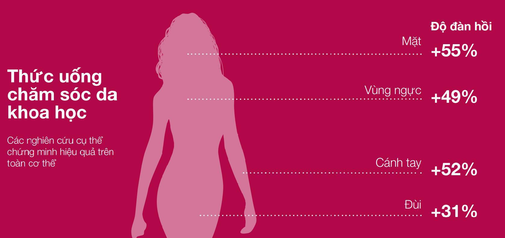 ELASTEN Việt Nam đưa sản phẩm collagen bán chạy hàng đầu tại Đức chính thức ra mắt thị trường Việt Nam - Ảnh 2.