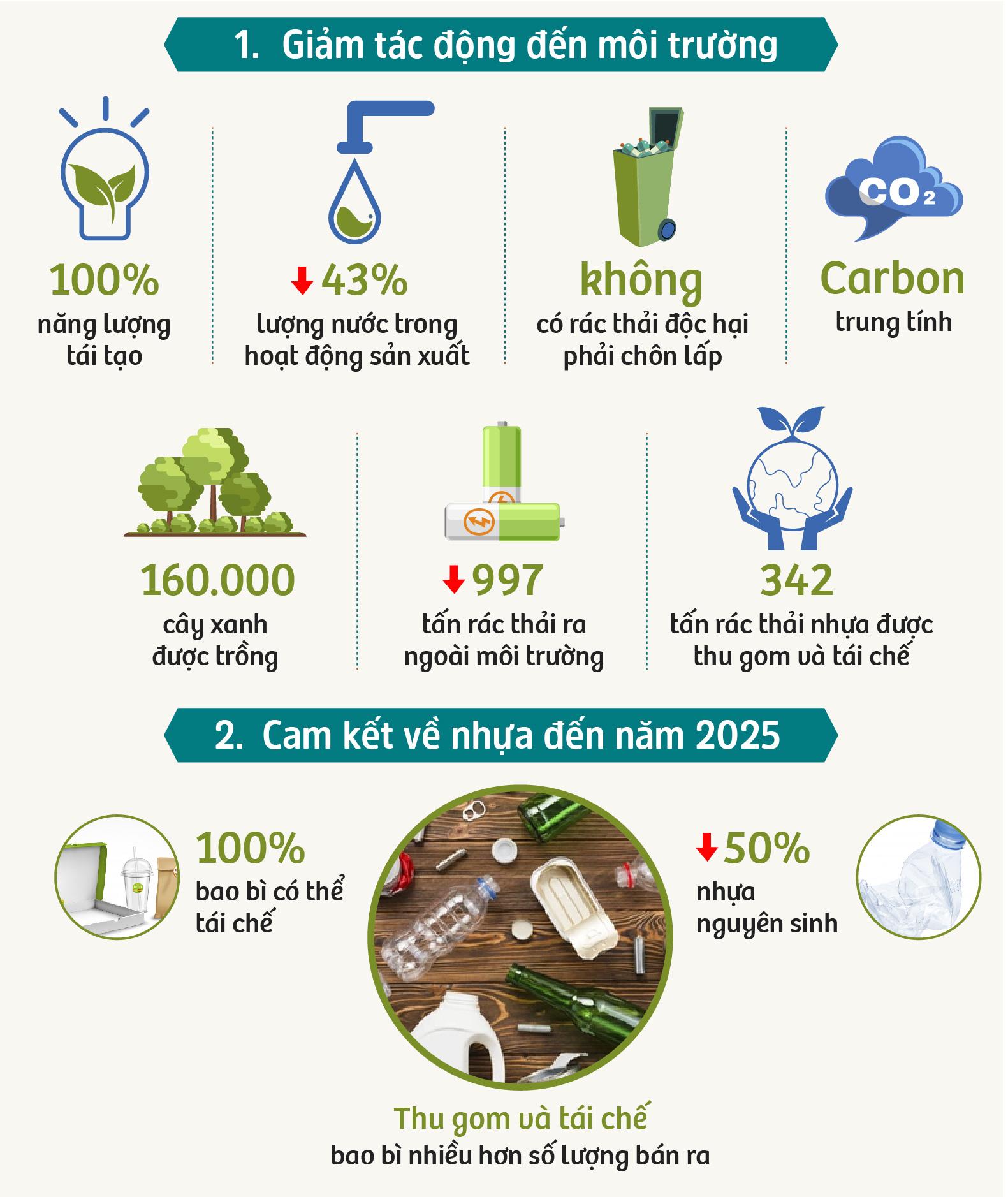 Câu chuyện về nhựa: Lời giải của một tập đoàn FDI hàng đầu thế giới - Ảnh 9.
