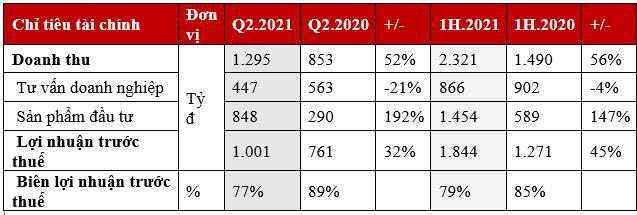 Quý 2/2021 TCBS lợi nhuận vượt mốc 1.000 tỷ đồng - Ảnh 1.