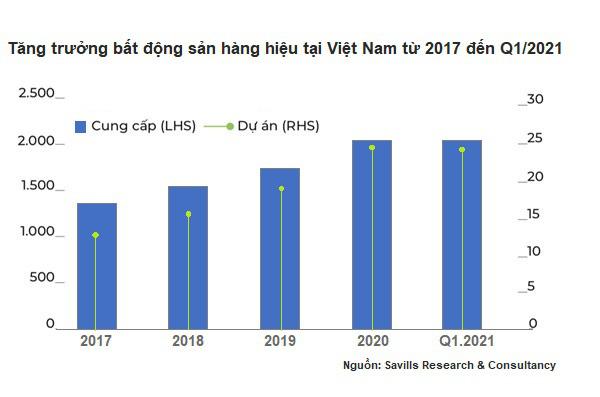 Tương lai bất động sản hàng hiệu Việt Nam sẽ tiến vào đô thị - Ảnh 1.