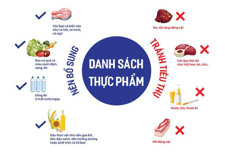 Áp dụng chế độ dinh dưỡng giúp kiểm soát cholesterol, ngừa đột quỵ - Ảnh 1.