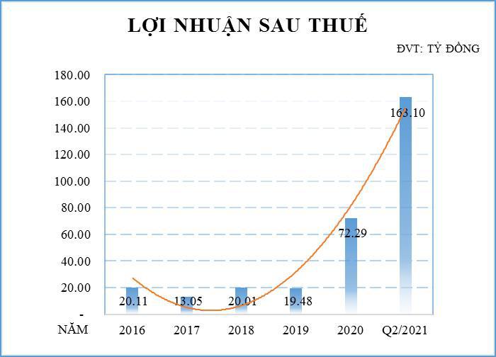 Chứng khoán Trí Việt (TVB) lãi 6 tháng đạt 163 tỷ đồng, gấp 4,5 lần cùng kỳ - Ảnh 1.