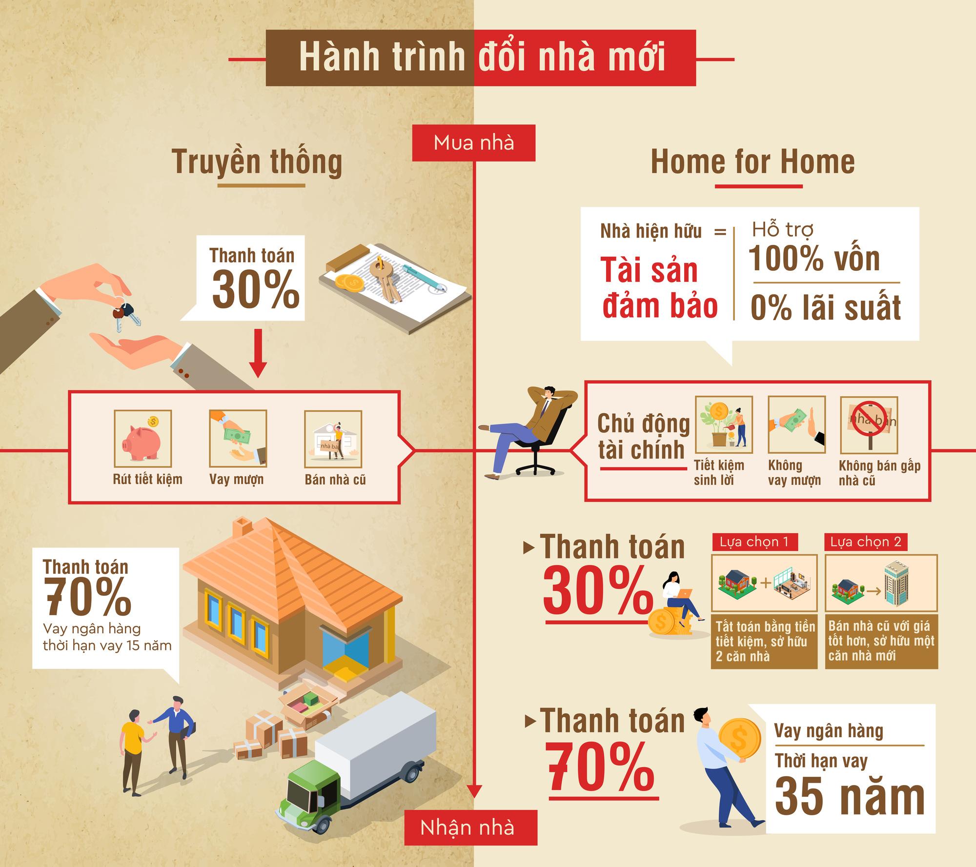 """Hỏi - đáp cùng chuyên gia về """"Home for Home"""": Đổi nhà không cần vốn liệu có khả thi? - Ảnh 5."""