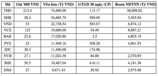 DXS đứng thứ 2 khối ngoại mua ròng trên HNX - Ảnh 1.