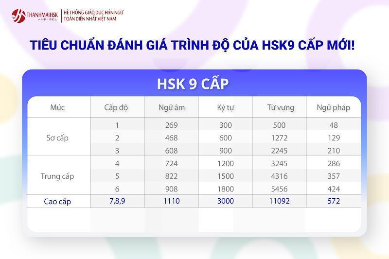 HSK 9 cấp mới và tháo gỡ nút thắt cho dân tiếng Trung - Ảnh 2.