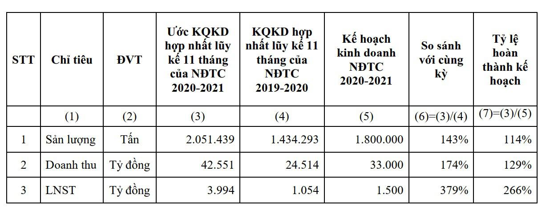 HSG: Tháng 8/2021 lợi nhuận sau thuế 320 tỷ đồng, lũy kế 11 tháng đạt 3.994 tỷ đồng, hoàn thành 266% kế hoạch - Ảnh 2.