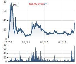 Kỳ vọng xuất khẩu Titan trở lại sau 8 năm, cổ phiếu Bimico (BMC) lên mức cao nhất từ năm 2013 - Ảnh 2.