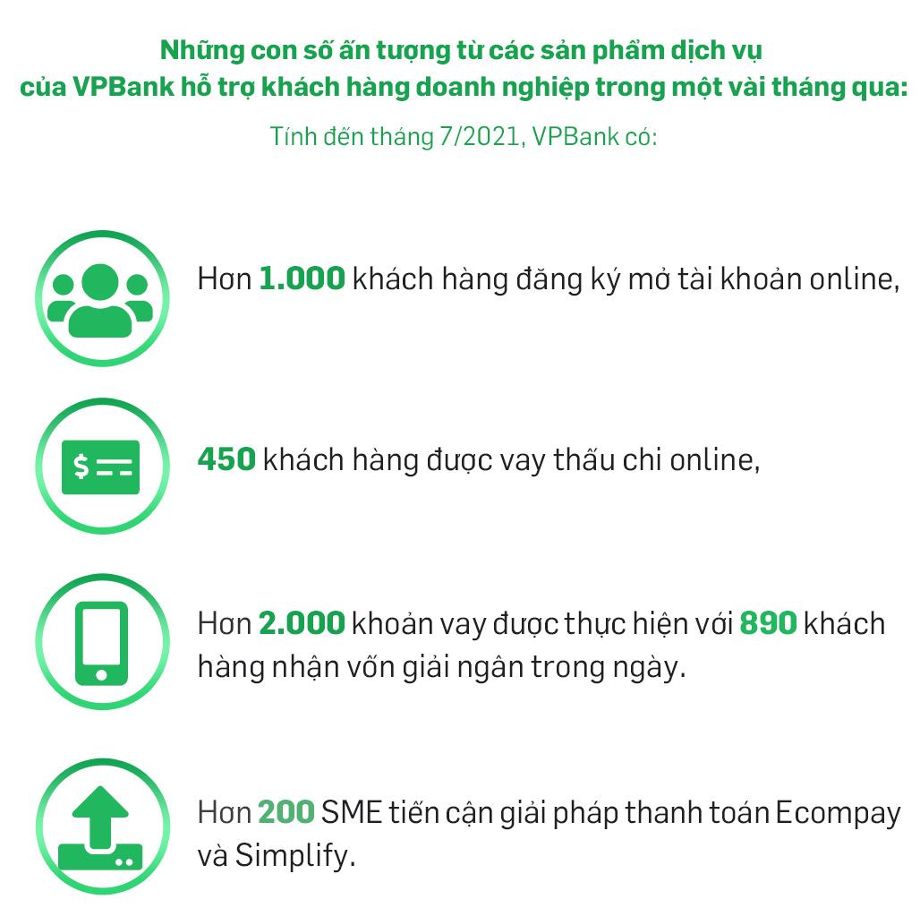 VPBank tiên phong số hóa sản phẩm - dịch vụ hỗ trợ SME vượt qua Covid - Ảnh 10.