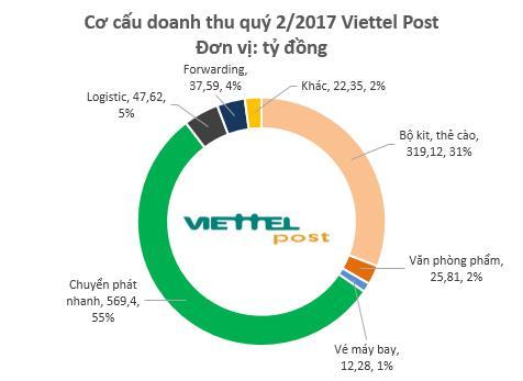 Lợi nhuận sau thuế quý 2 Viettel Post đạt 40,74 tỷ đồng – tăng 23% so với cùng kỳ 2016.