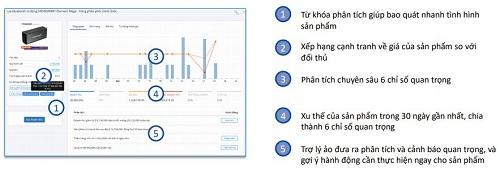 Startup Datamart nhận gói đầu tư 5 tỷ từ Chủ tịch Asanzo Phạm Văn Tam - Ảnh 1.