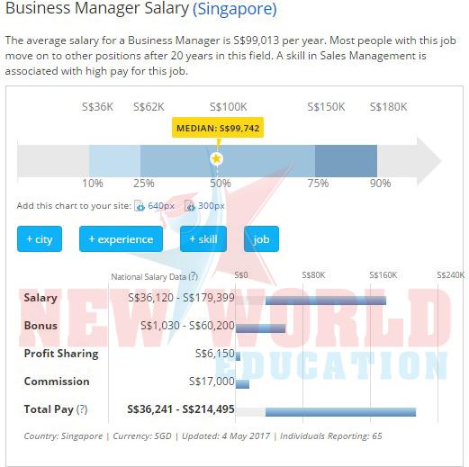 Top các ngành học dễ tìm việc và lương cao tại Singapore năm 2017 - Ảnh 2.