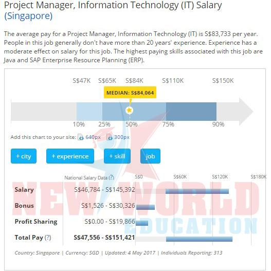 Top các ngành học dễ tìm việc và lương cao tại Singapore năm 2017 - Ảnh 4.