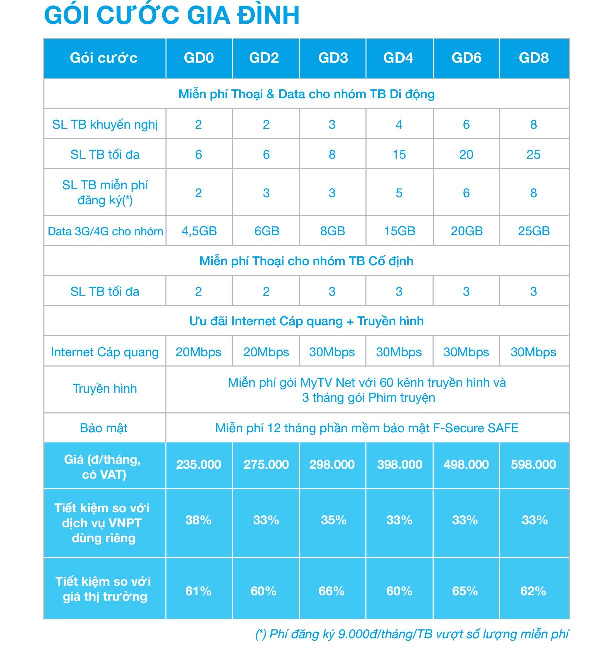 Bảng sản phẩm dịch vụ và giá cước của gói Gia Đình.