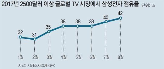 Đà tăng trưởng của Samsung Electronics.