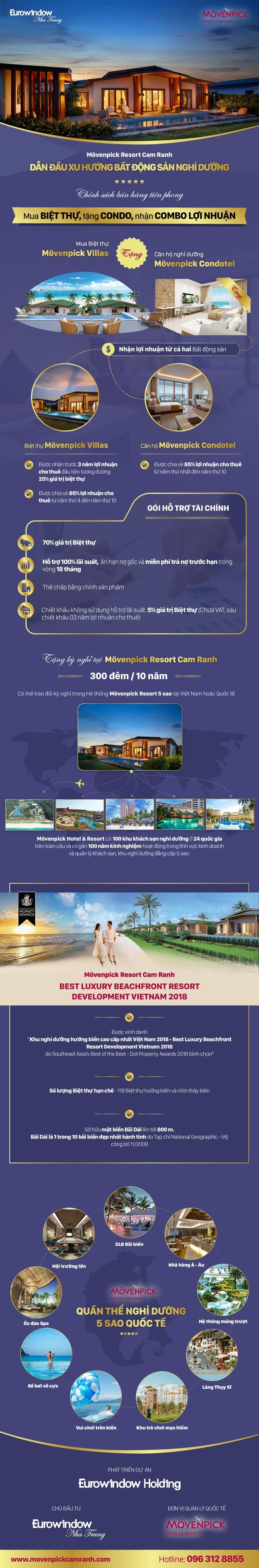 Cơ hội đầu tư BĐS nghỉ dưỡng hướng biển cao cấp tại Việt Nam 2018 - Ảnh 1.
