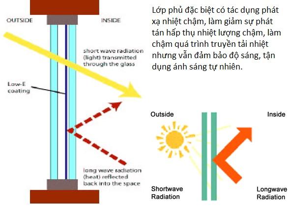 Vì sao Sunshine Group tuyển lựa kính Low – E cho dự án Sunshine City? - Ảnh 2.