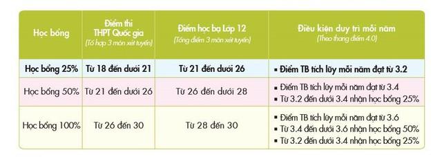 """Xét tuyển vào UEF: Cơ hội nhận học bổng """"khủng"""" ở cả hai phương thức tuyển sinh - Ảnh 2."""