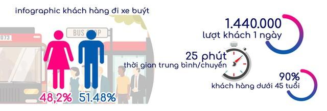 1.44 triệu khách hàng xem quảng cáo 4 lần mỗi ngày, quảng cáo video xe buýt thu hút các nhãn hàng lớn - Ảnh 1.