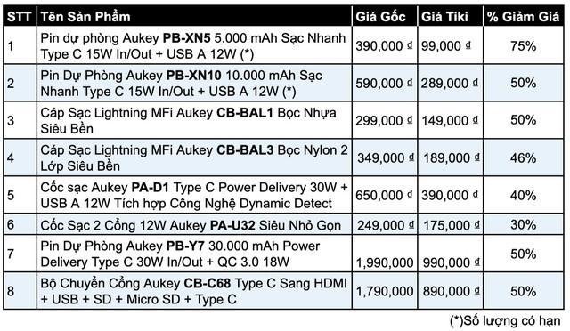 Tiki lần đầu tiên sale cùng Aukey, giảm giá tới 50%++ chỉ 3 ngày duy nhất - Ảnh 1.
