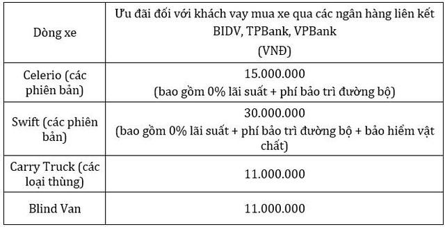 Cơ hội vàng rước ô tô Suzuki trước tết nguyên đán với ưu đãi lên đến 30 triệu - Ảnh 4.