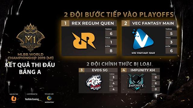 Vòng bảng M1 World Championship 2019 - Tuyển Mobile Legends: Bang Bang Việt Nam xếp hạng 2 bảng A - Ảnh 3.