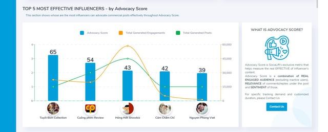 Chính thức: YouNet cập nhật tính năng đánh giá hiệu quả Influencer Marketing, cho phép sử dụng miễn phí trên SociaLift.asia - Ảnh 2.