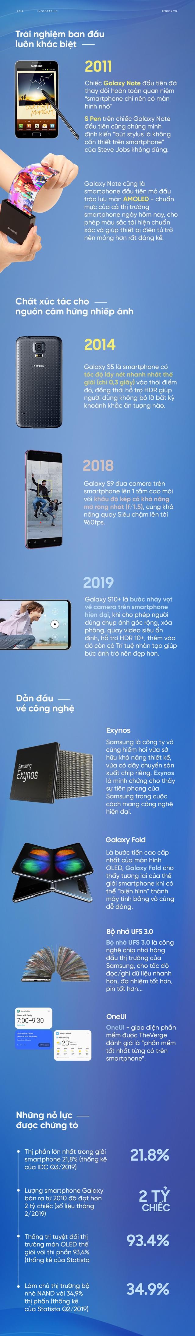 Những tính năng đặc quyền trên Galaxy chinh phục người dùng Việt qua 10 năm - Ảnh 1.