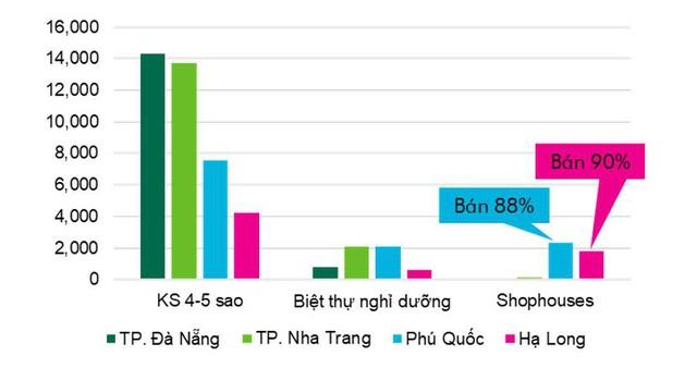 BĐS Hạ Long cuối năm: Nhà đầu tư chọn lối đi riêng với dòng shophouse cao cấp - Ảnh 1.