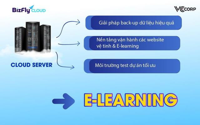 Tổ chức đào tạo E-Learning: Thúc đẩy chuyển đổi số với điện toán đám mây - Ảnh 1.