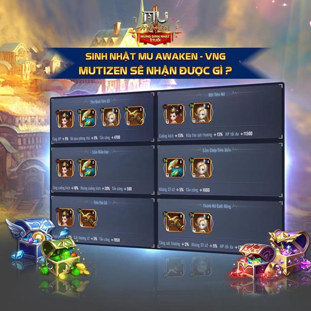 MU Awaken VNG đón sinh nhật 1 tuổi, cộng đồng game thủ sôi động với loạt sự kiện tặng quà khủng - Ảnh 1.