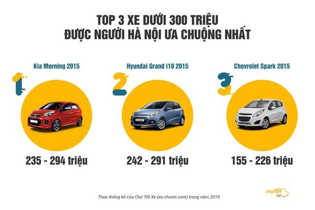 300 triệu nên mua ô tô gì? - Ảnh 2.