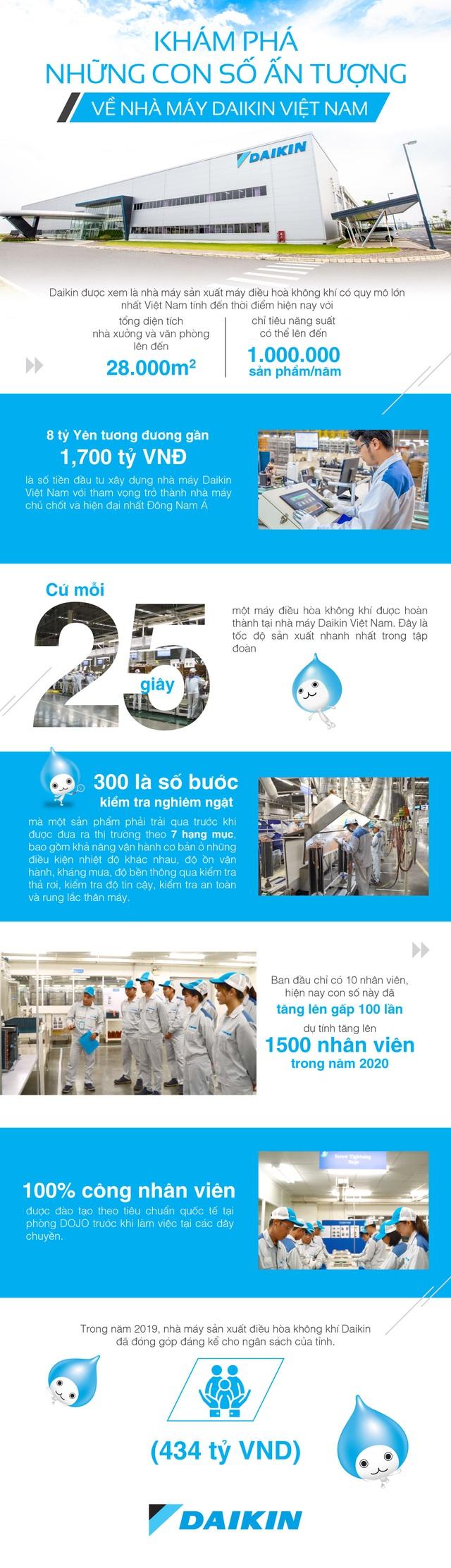Khám phá những con số ấn tượng về nhà máy Daikin Việt Nam - Ảnh 1.