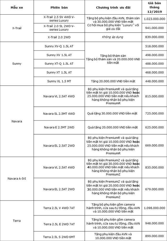 Nissan giảm giá hàng chục triệu đồng cho toàn bộ dòng xe đang bán tại Việt Nam vào cuối năm 2019 - Ảnh 2.