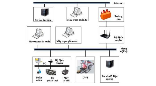 Logistics thời 4.0 - Hệ thống phân loại bưu kiện mang đến sự đột phá - Ảnh 1.