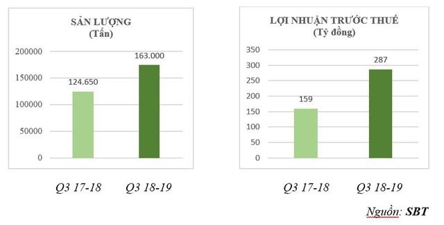 SBT - dự kiến lợi nhuận trước thuế quý 3 tăng trưởng ấn tượng 349% so với 6 tháng đầu niên độ - Ảnh 1.
