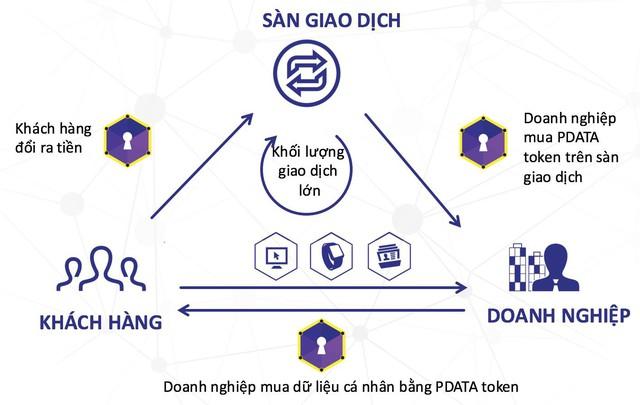 """Opiria – Giải pháp để khách hàng tự """"kiểm soát"""" trong mọi giao dịch thông tin cá nhân - Ảnh 2."""