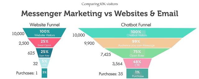 Chatbot và ứng dụng đòn tâm lý để tăng trưởng doanh thu vượt trội - Ảnh 1.
