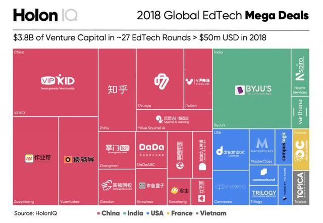 Cùng nhóm với Mỹ, Pháp, Ấn Độ và Trung Quốc, Việt Nam bất ngờ nằm trong Top 5 nước toàn cầu nhận đầu tư lớn trong mảng công nghệ này - Ảnh 1.