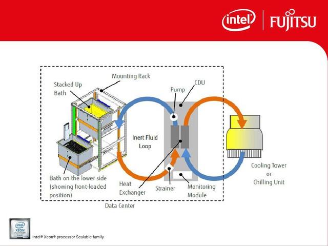 Kỹ thuật làm mát nhúng của Fujitsu, lời khẳng định công nghệ đến từ Nhật Bản - Ảnh 1.