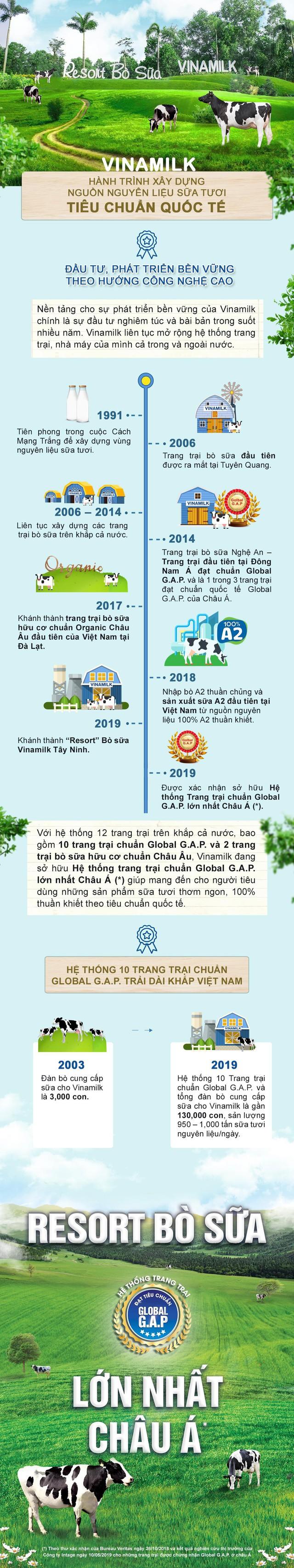 Vinamilk và hành trình xây dựng nguồn nguyên liệu sữa tươi theo tiêu chuẩn quốc tế - Ảnh 1.