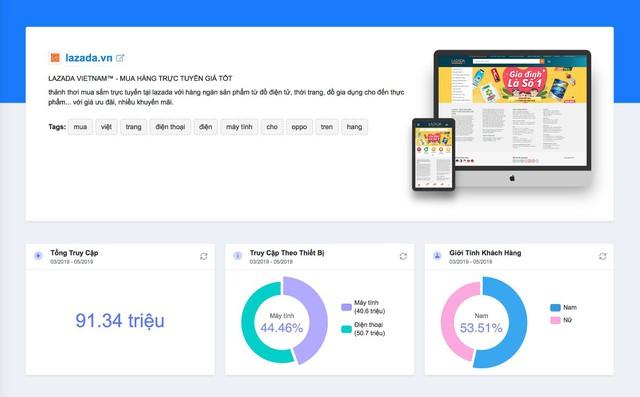 Hướng dẫn phân tích website đối thủ nhanh như chớp - Ảnh 1.