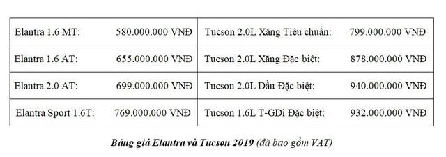Khám phá bộ đôi Hyundai Tucson và Elantra 2019 vừa ra mắt - Ảnh 5.