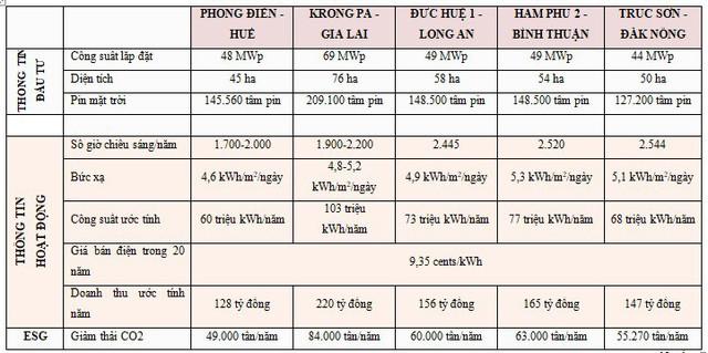 GEC vận hành thương mại nhà máy điện mặt trời Trúc Sơn, chiếm 12% thị phần điện mặt trời cả nước - Ảnh 1.