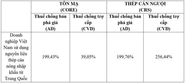 Mỹ áp thuế chống bán phá giá, chống trợ cấp đối với mặt hàng tôn thép, Tập đoàn Hoa Sen khẳng định không bị ảnh hưởng - Ảnh 2.