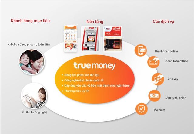 Lý giải sự tăng tốc mạnh mẽ của TrueMoney tại Đông Nam Á - Ảnh 1.