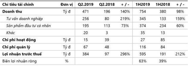 Tăng trưởng mạnh, TCBS giữ vững ngôi đầu thị phần môi giới trái phiếu bán niên 2019 - Ảnh 1.